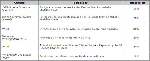 Academic Ranking of World Universities,