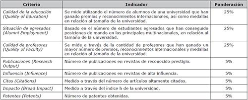 CWUR World University Rankings, CWUR
