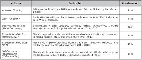 University Ranking by Academic Performance, URAP