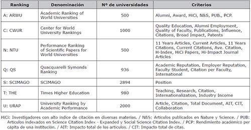 Rankings universitarios seleccionados para el análisis