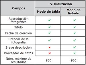 Campos de los registros fotográficos según el modo de visualización