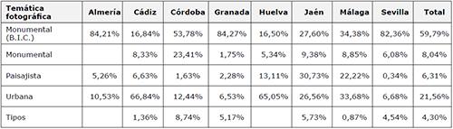 Porcentaje de las temáticas de los registros fotográficos sobre Andalucía en EuropeanaPhotography, organizados por la provincia