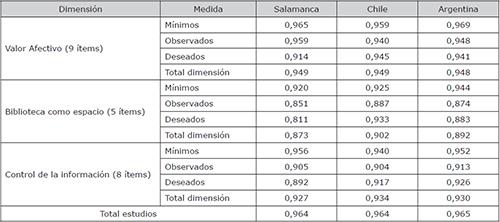 Resultados del coeficiente alfa de Cronbach