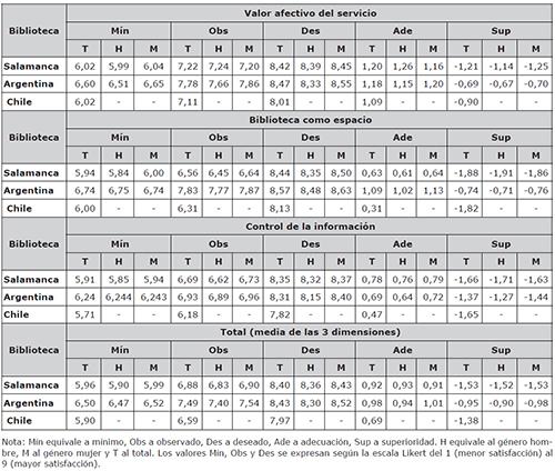 Resultados de los valores e indicadores