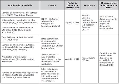 Descripción de las variables consideradas en el análisis
