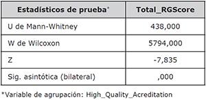 Estadísticos de la prueba U de Mann-Whitney del Total RGScore considerando la acreditación de alta calidad como variable de agrupación