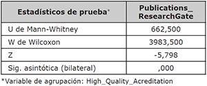 Estadísticos de la prueba U de Mann-Whitney del total de publicaciones en ResearchGate considerando la acreditación de alta calidad como variable de agrupación