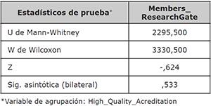 Estadísticos de la prueba U de Mann-Whitney del total de miembros registrados en ResearchGate considerando la acreditación de alta calidad como variable de agrupación