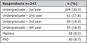 Level/grade of survey respondents