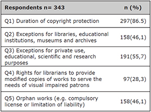 Which of the following examples are included in your national copyright legislation?