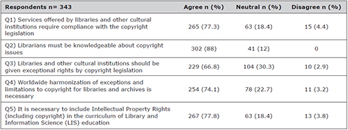 Opinions about global copyright policy