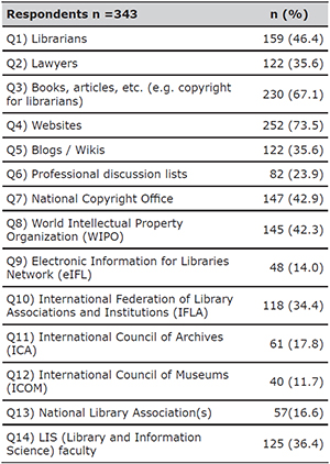 If you want to learn more about intellectual property/copyright and its relationship with the activities of the cultural institutions (libraries, archives, museums), where will you search for information?