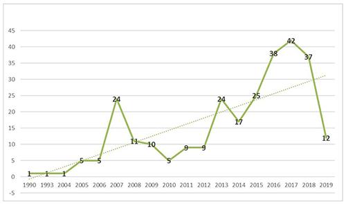 Número de artículos sobre Ecosistemas Empresariales publicados por año