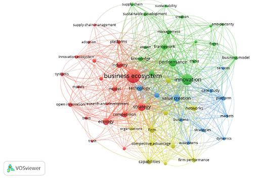 Red de palabras clave en el tema de Ecosistemas Empresariales con VOSviewer (datos con un mínimo de ocurrencias = 5)