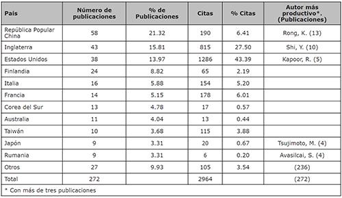 Países más productivos en el tema de Ecosistemas Empresariales