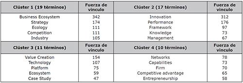 Relación de palabras clave por clúster en el tema de Ecosistemas Empresariales