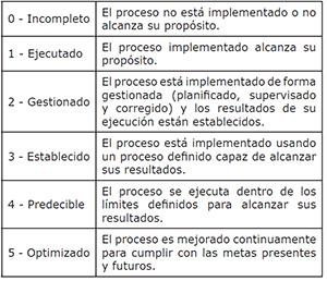 Semántica de los niveles (ISACA 2012a, p. 42)