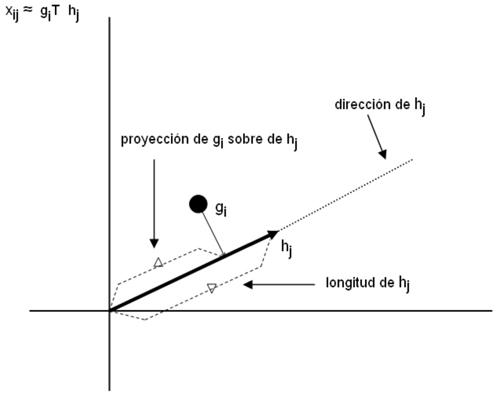 Representación geométrica del producto escalar