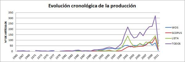 Evolución de la producción editorial de los libros electrónicos