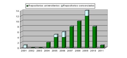 Evolución de la creación de los repositorios institucionales