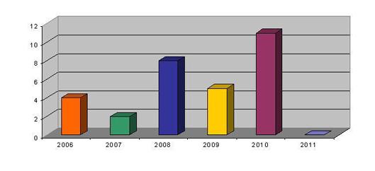 Evolución de la adhesión de las universidades a OCW