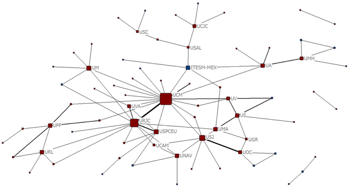 Colaboración de autores españoles en revistas nacionales no indizadas en SSCI