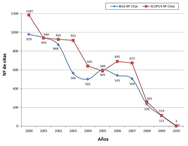 Evolución anual del número de citas recibidas en artículos incluidos en las bases de datos Web of Science (WoS) y Scopus en el periodo 2000 a 2009