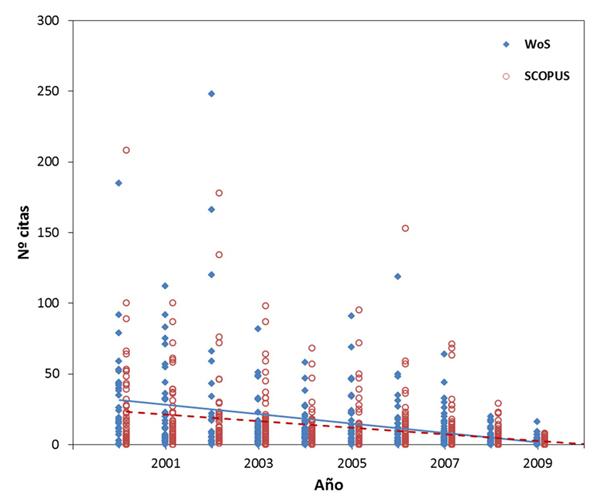 Distribución de las citas recibidas por cada artículo recogido en Web of Science (WoS) y Scopus durante el periodo del estudio y tendencia estimada para cada base de datos por año del estudio