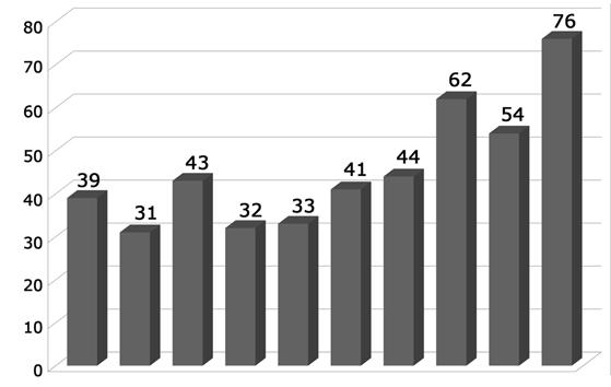 Distribución anual del número de artículos sobre documentación científica (2000-2009)