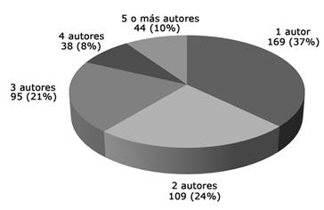 Número de autores por artículo (2000-2009)