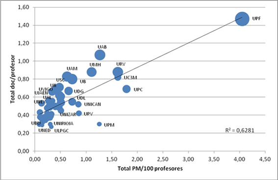 Productividad, competitividad e impacto (tamaño de las burbujas) de las universidades
