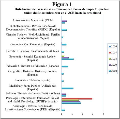 Distribución de las revistas en función del Factor de Impacto que han tenido desde su indexación en el JCR hasta la actualidad