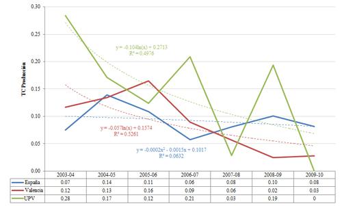 Evolución de la tasa de crecimiento de la producción comparada. 2003-2010