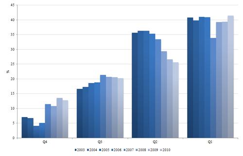 Distribución porcentual de producción por cuartiles. UPV