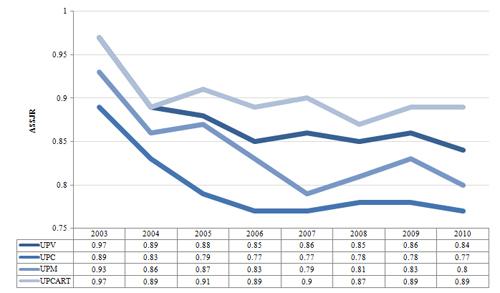 Evolución del impacto normalizado. Universidades Politécnicas. 2003-2010