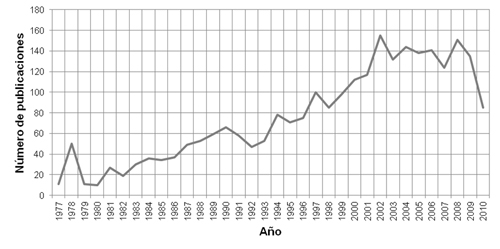 Evolución temporal de los artículos de los PDI Bellas Artes en las bases de datos analizadas