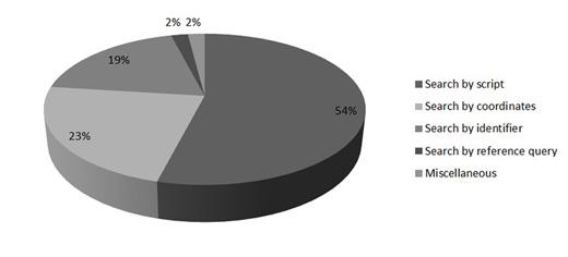 Tipos de búsquedas más frecuentes en SIMBAD. Fuente: Datos proporcionados por cortesía de Marc Wenger, ingeniero del staff de SIMBAD.