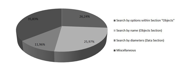 Most frequently used search types in NED. Source: Data kindly provided by Olga Pevunova and Rick Ebert, members of NED staff.
