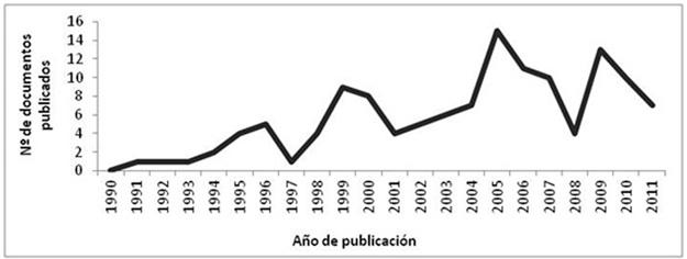 Evolución de la investigación científica en el campo de operaciones