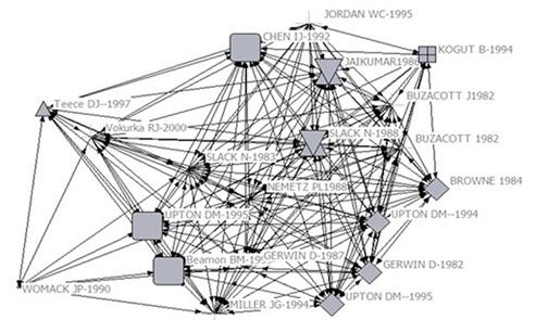 Red de co-citación de autores según el rango (degree)