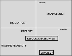 Matriz estratégica: temáticas presentes en el área de operaciones