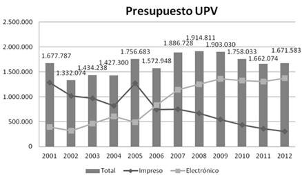 Presupuesto anual UPV para la adquisición de material bibliográfico