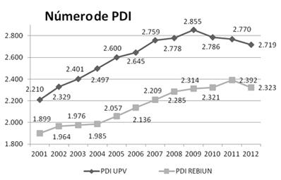 Número de PDI en la UPV y el promedio en REBIUN