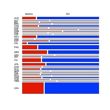 Gráfico de mosaico entre bases de datos y países