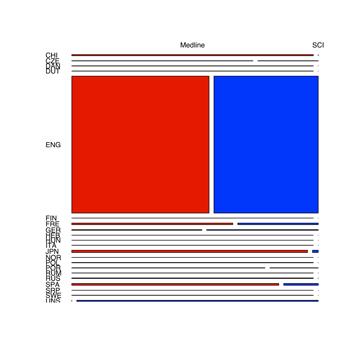 Gráfico de mosaico entre bases de datos e idiomas