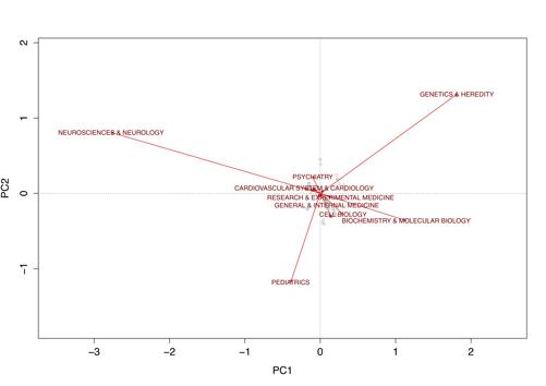 Análisis de componentes principales sobre categorías WOS