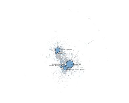 Análisis de redes sociales de términos MeSH (SCI)