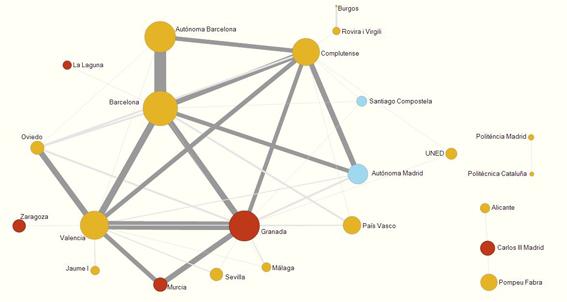 Mapa de similaridad de las universidades españolas de acuerdo a su perfil de publicación en revistas en Ciencias Sociales