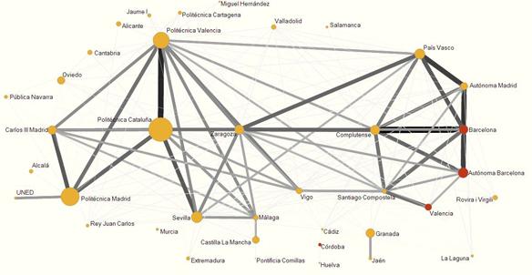 Mapa de similaridad de las universidades españolas de acuerdo a su perfil de publicación en revistas en Ingeniería y Tecnología