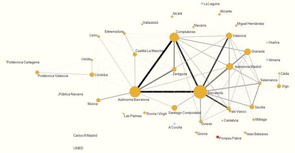 Mapa de similaridad de las universidades españolas de acuerdo a su perfil de publicación en revistas en Ciencias de la Vida